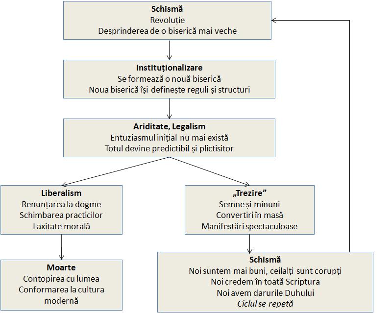 Ciclul schizmelor